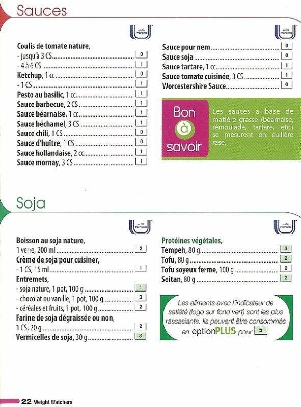 Top liste alimentaire KH85